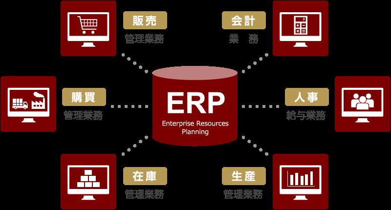 ERP|販売・管理業務|購買・管理業務|在庫・管理業務|会計・業務|人事・給与業務|生産・管理業務