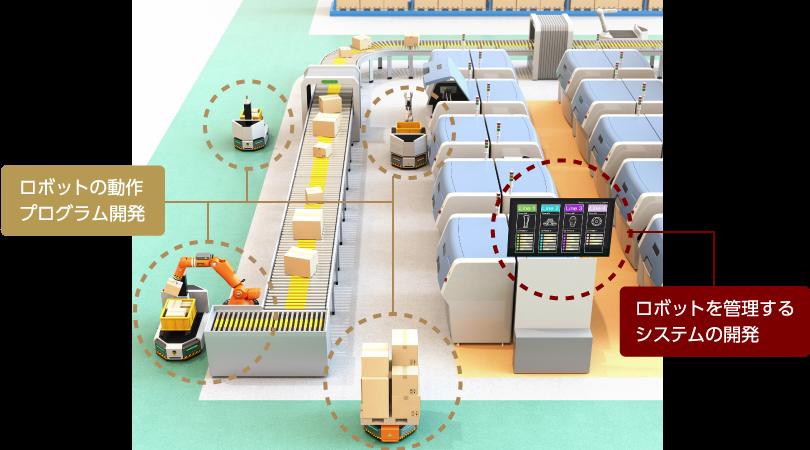 ロボットの動作プログラム開発|ロボットを管理するシステムの開発