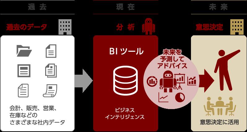 過去のデータ(会計、販売、営業、在庫などのさまざまな社内データ)|BIツール(ビジネスインテリジェンス)分析|未来を予測してアドバイス|意思決定に活用