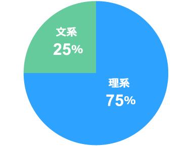 理系文系の比率