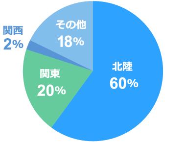出身地の比率